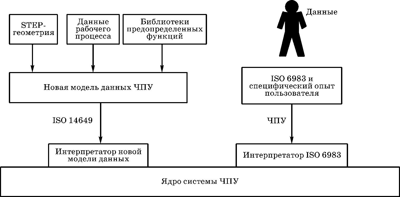 архитектура системы ЧПУ, поддерживающая стандарты DIN 66025 (ISO 6983) и ISO 14649 (STEP-NC)