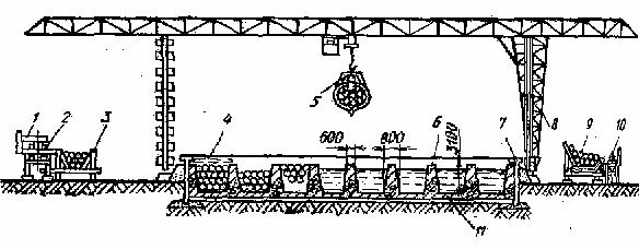 Бассейн с консольно-козловым краном для прогрева чураков