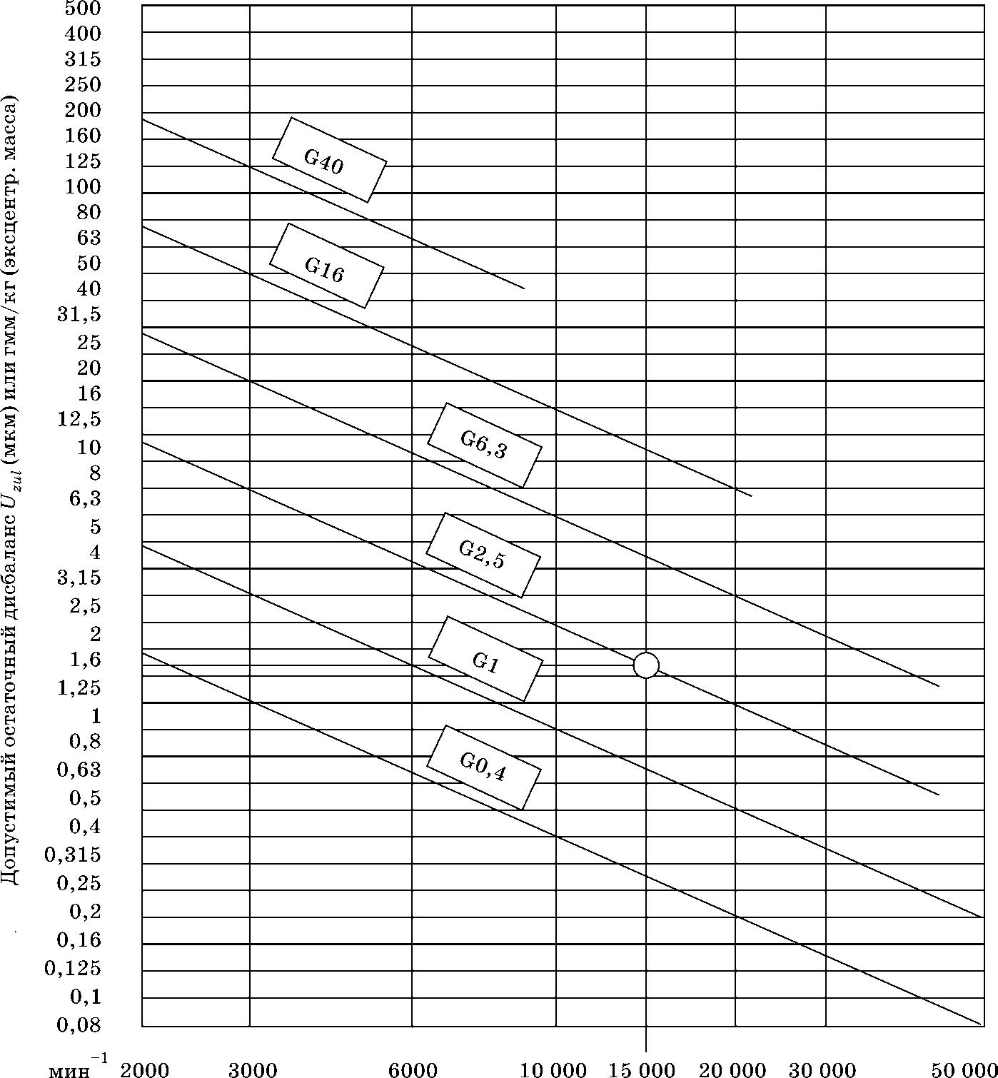 Допустимая частота вращения шпинделя в зависимости от класса дисбаланса