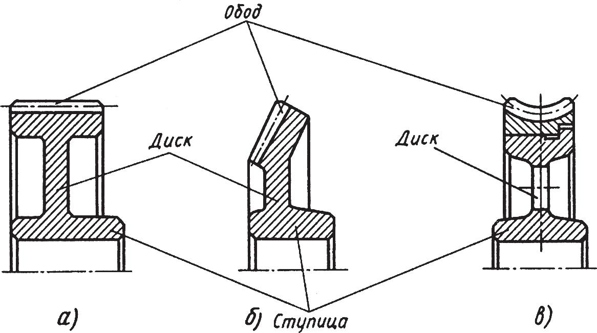 Элементы зубчатого колеса