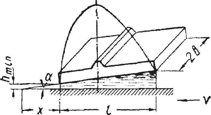Эпюра давлений масляного слоя на плоский элемент упорного подшипника