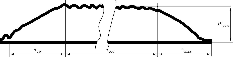 форма импульсов сил фрезерования для концевых фрез