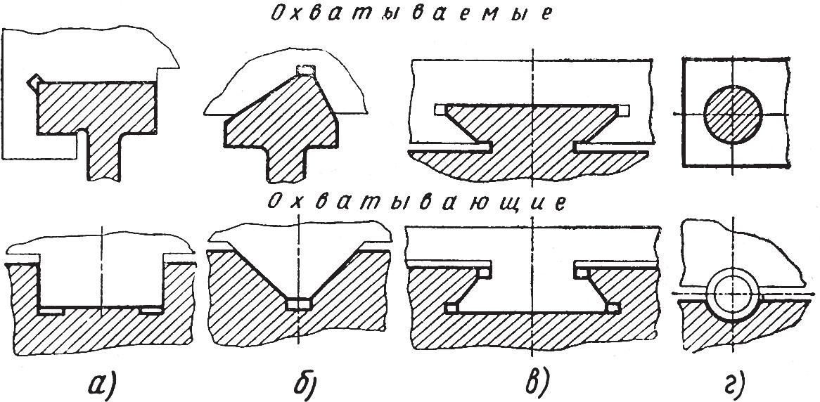 Форма направляющих станин