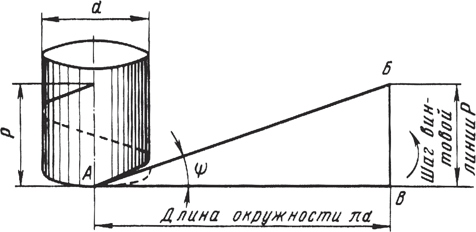 Геометрия винтовой линии