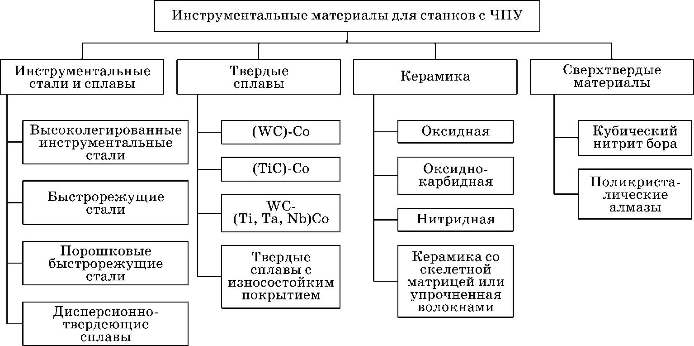 инструментальные материалы для изготовления инструмента для станков с ЧПУ