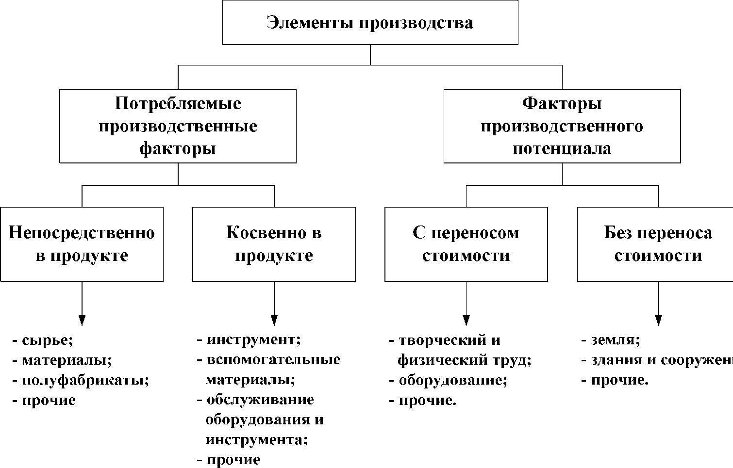 Классификация элементов производства по способу формирования затрат