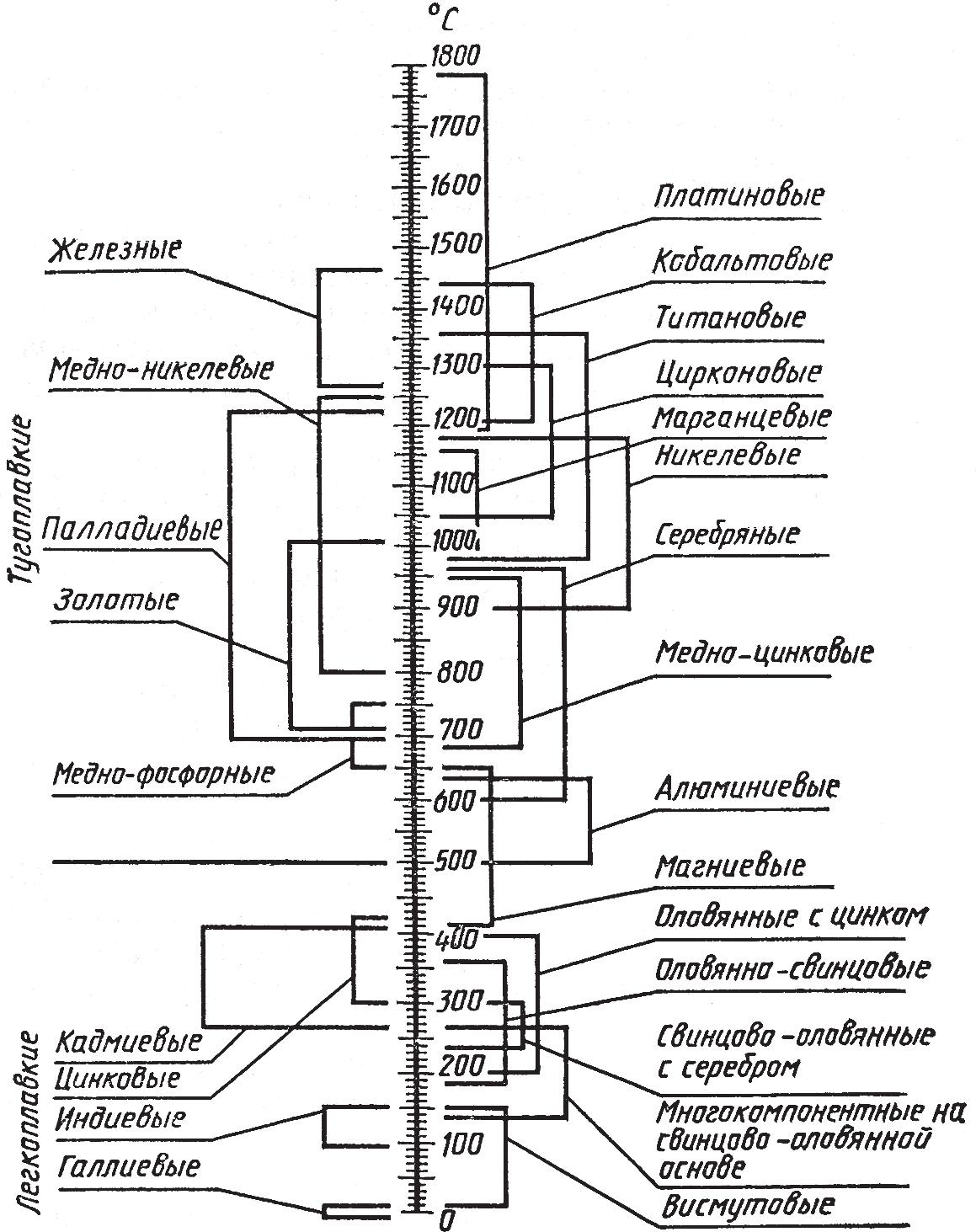 Классификация и виды припоев по температуре плавления