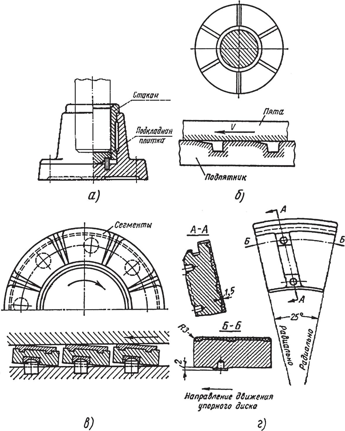 Конструкции подпятников