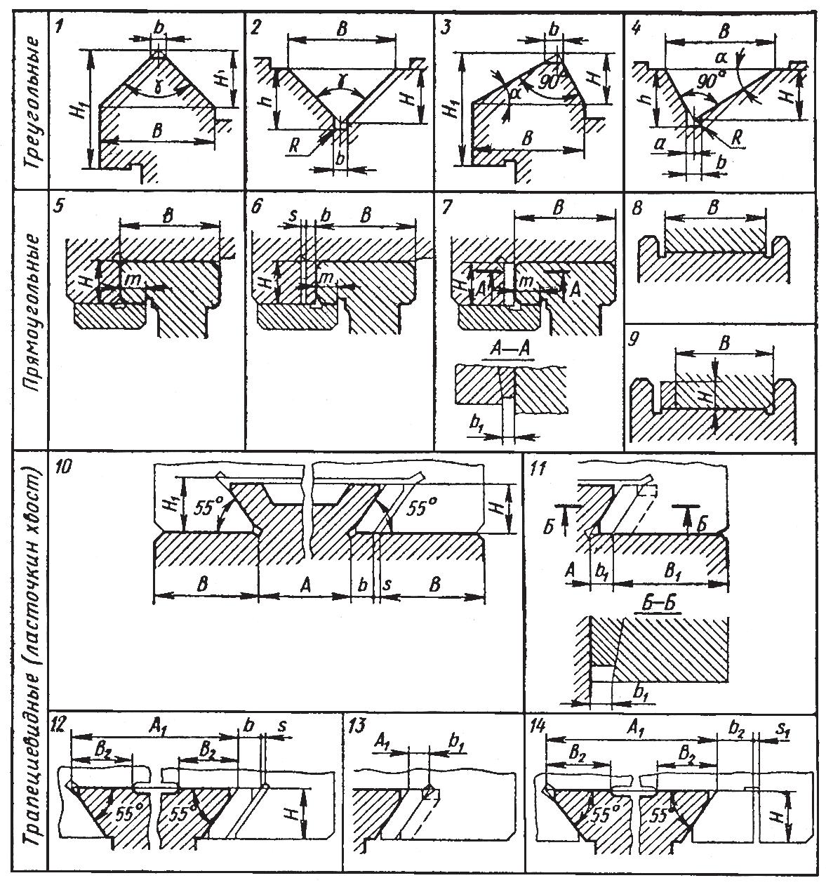 Конструктивные параметры направляющих