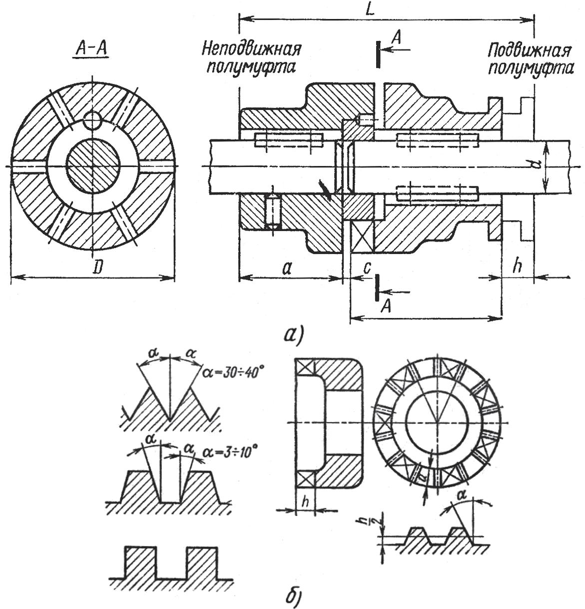 Муфта сцепная и применяемые формы кулачков