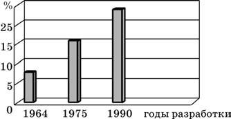 Объемы применения титановых сплавов