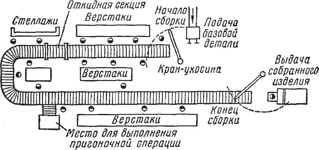 План участка сборки на рольганге