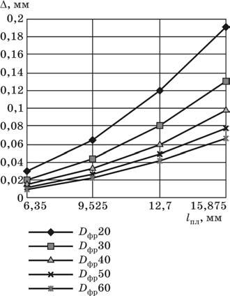 Погрешность формы обработанной поверхности в зависимости от длины режущих кромок