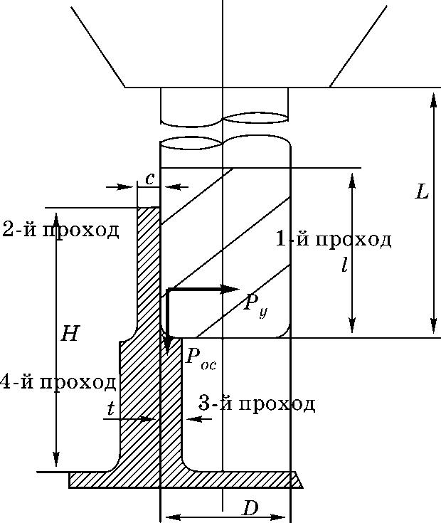 Последовательность обработки ребра по методу деления ширины фрезерования с двух сторон
