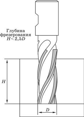 Предельная глубина карманов для типовых схем обработки