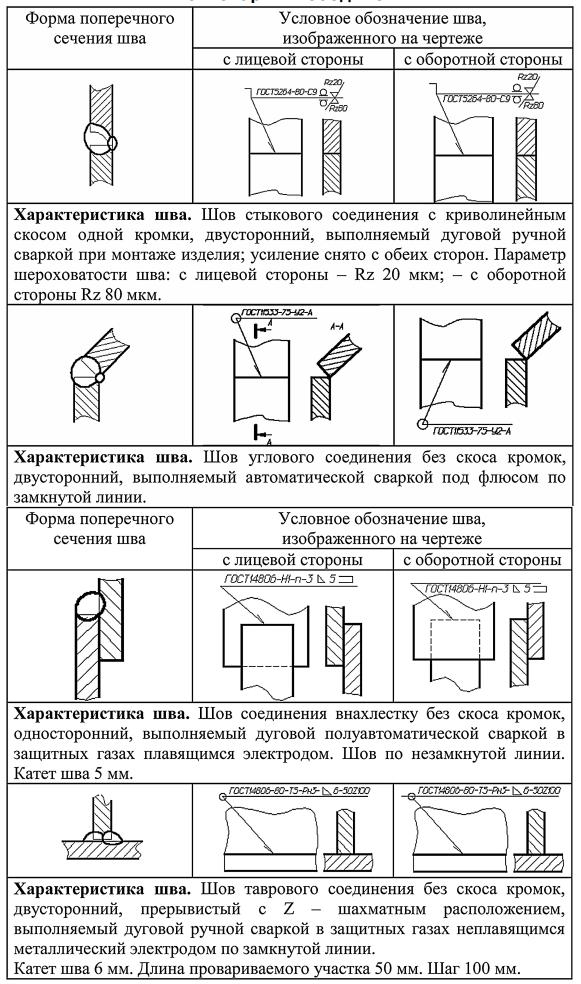 Примеры условных обозначений швов сварных соединений