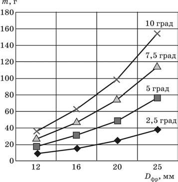 Приращение массы деталей из алюминиевых сплавов при длине углового сопряжения 1000 мм