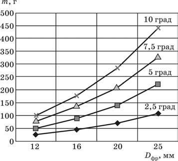 Приращение массы деталей из легированных сталей углового сопряжения 1000 мм