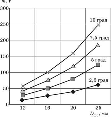 Приращение массы деталей из титановых сплавов при длине углового сопряжения 1000 мм