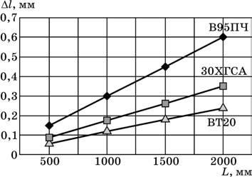Приращение межосевого расстояния для крупногабаритных деталей при изменении температуры окружающей среды на 15°С