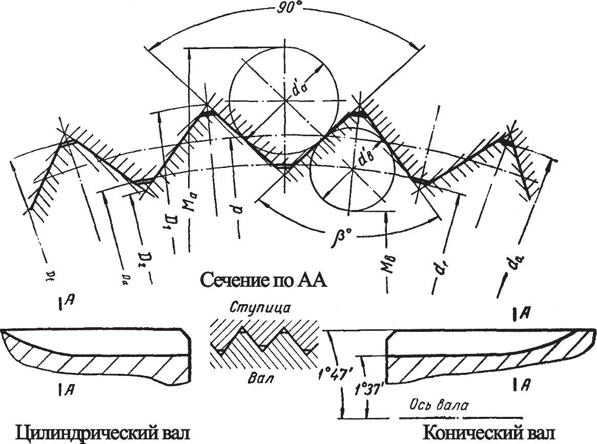 Профиль треугольных шлицевых соединений
