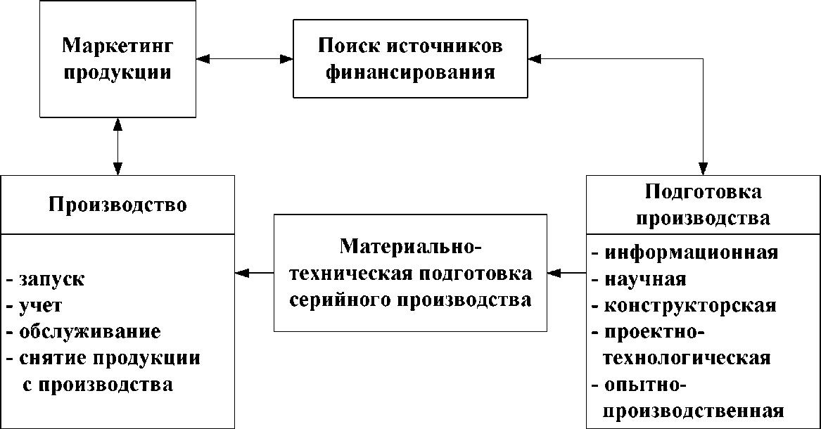 Производственный цикл выпуска нового продукта