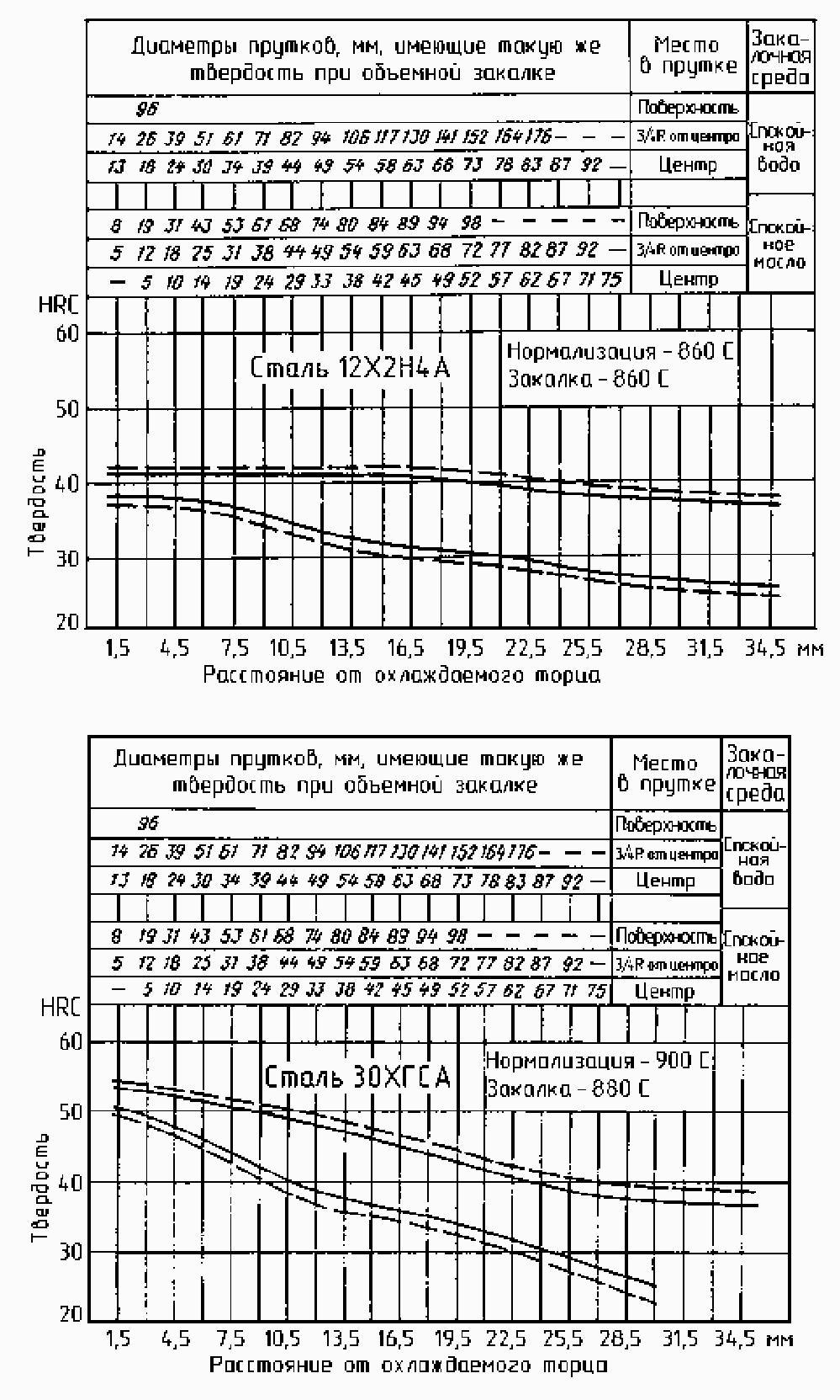 прокаливаемость стали 12х2н4а и стади 30хгса