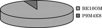 Расход вольфрама для изготовления монолитных конструкций фрез диаметром 20 мм