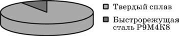 Расход вольфрама на единицу массы инструментальных материалов