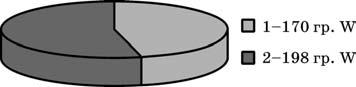 Расход вольфрама на единицу на изготовление концевых фрез диаметром 50 мм и длиной режущей части 90 мм