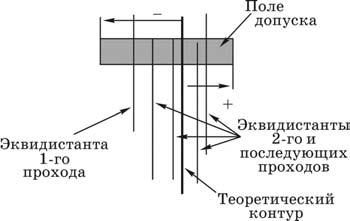 расположение эквидистант при фрезеровании стенок деталей по методу деления припуска по ширине фрезерования