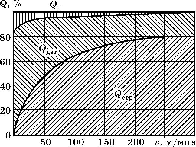 Распределение тепла между стружкой Qстр, инструментом Qи и деталью Qдет при точении стали 40Х