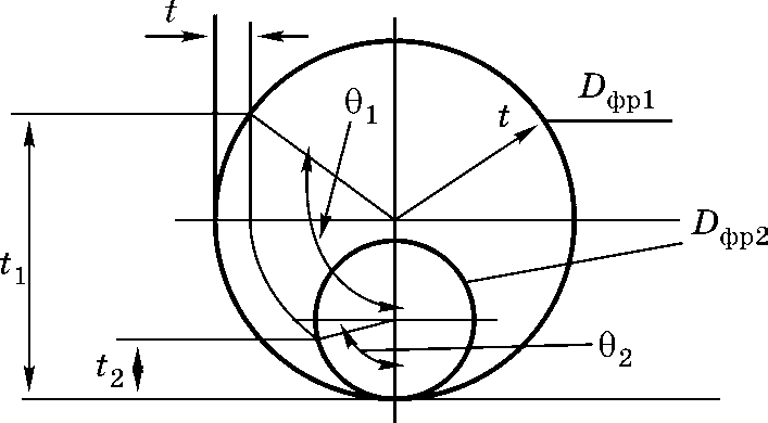 Схема для определения кинематической глубины фрезерования
