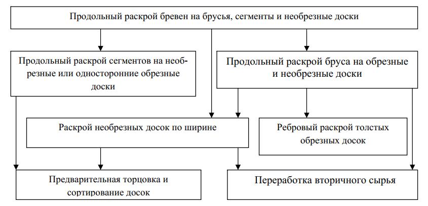 схема формирования сечения пиломатериалов