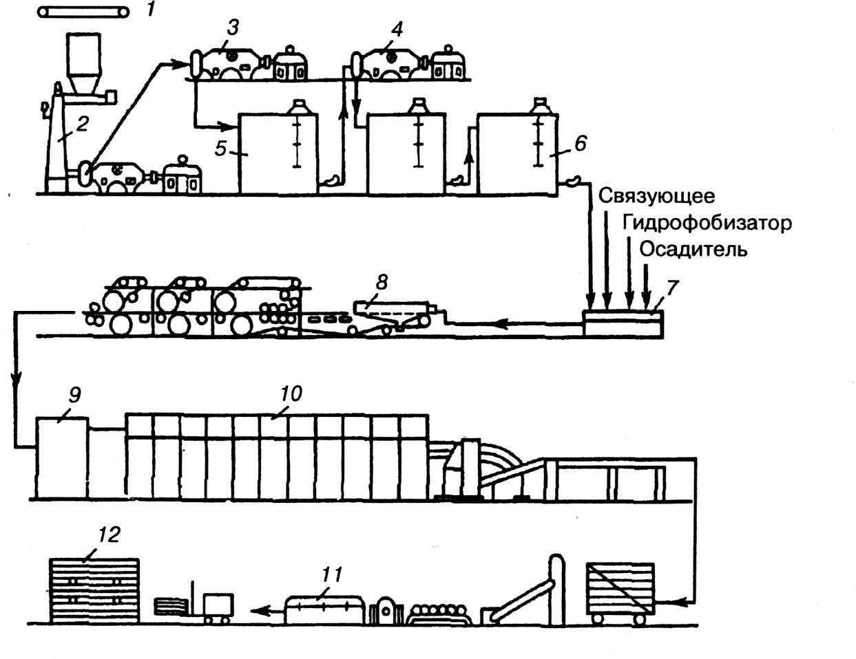 Схема изготовления мягких плит