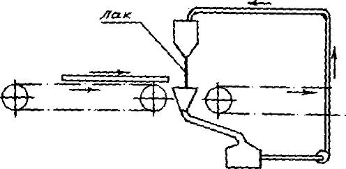 схема лакообливочной машины