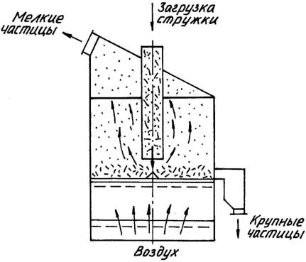 Схема пневмосепаратора