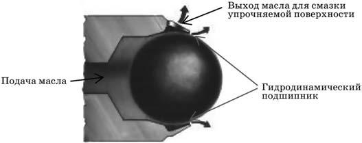 Схема приложения нагрузки к рабочей поверхности индентора
