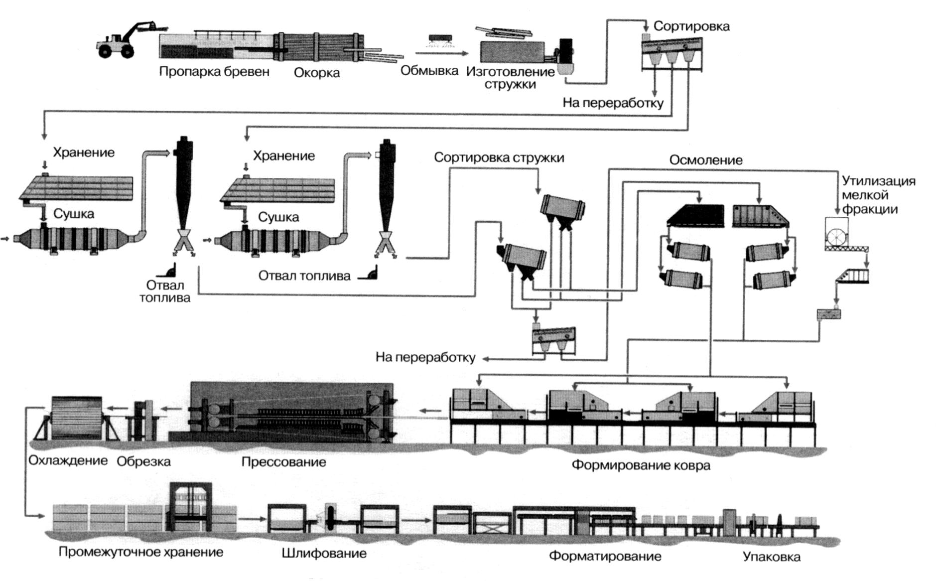 схема производства OSB