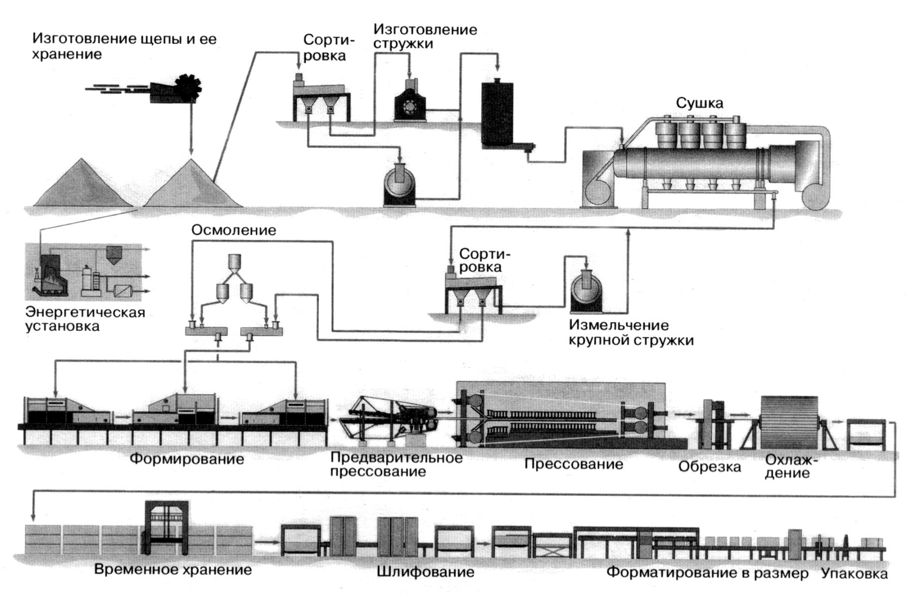Схема производства трехслойных плит