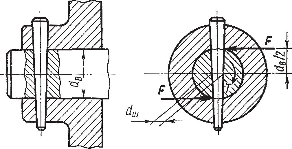 Схема сил для расчета конического штифта