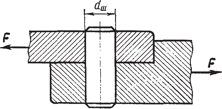 Схема сил для расчета нагрузки на цилиндрический штифт