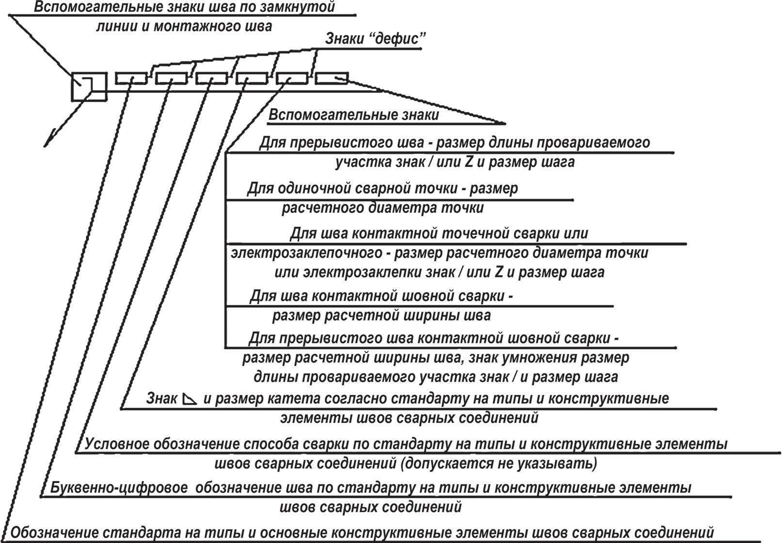 Схема структуры условного обозначения стандартного шва