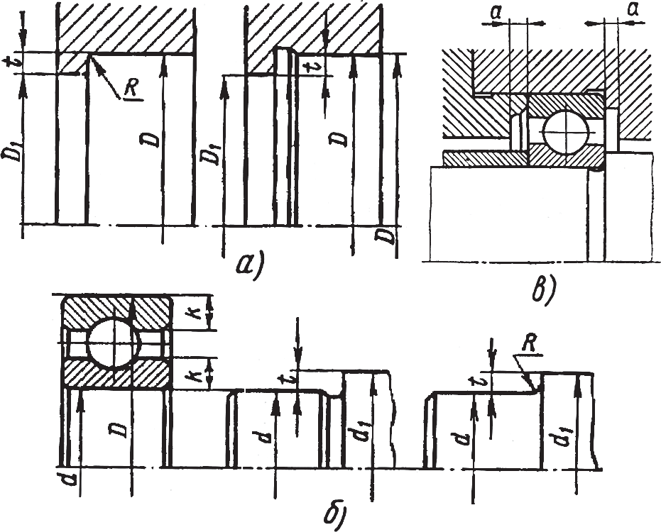 Схема установки шарикоподшипника