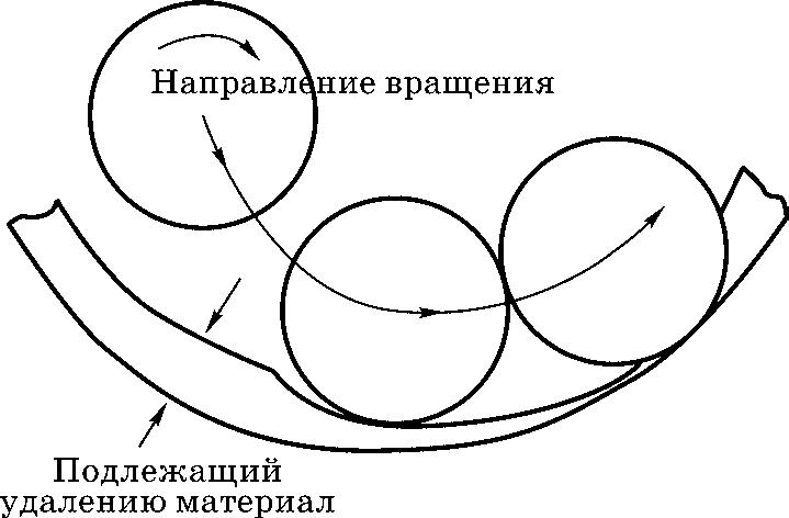 Схема врезания фрезы для исключения ступеньки