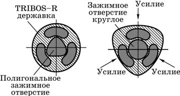 Схема закрепления цилиндрических хвостовиков упругой деформацией корпуса