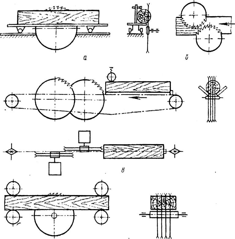 Схемы круглопильных станков для распиловки бревен и брусьев