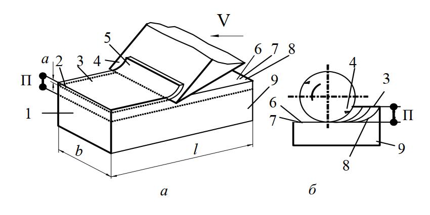 Схемы лезвийной обработки древесины