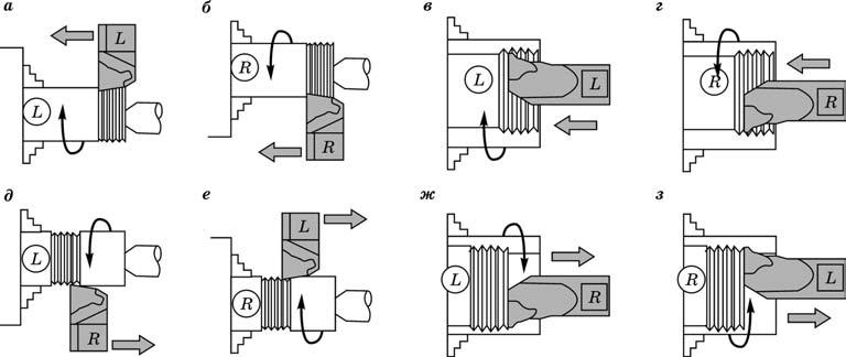 Схемы обработки резьбовых поверхностей