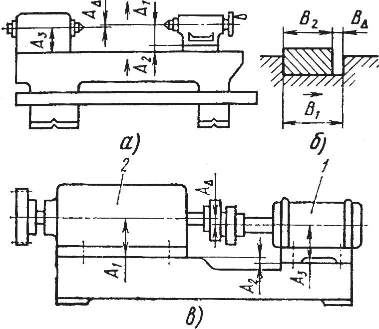Схемы размерных связей поверхностей